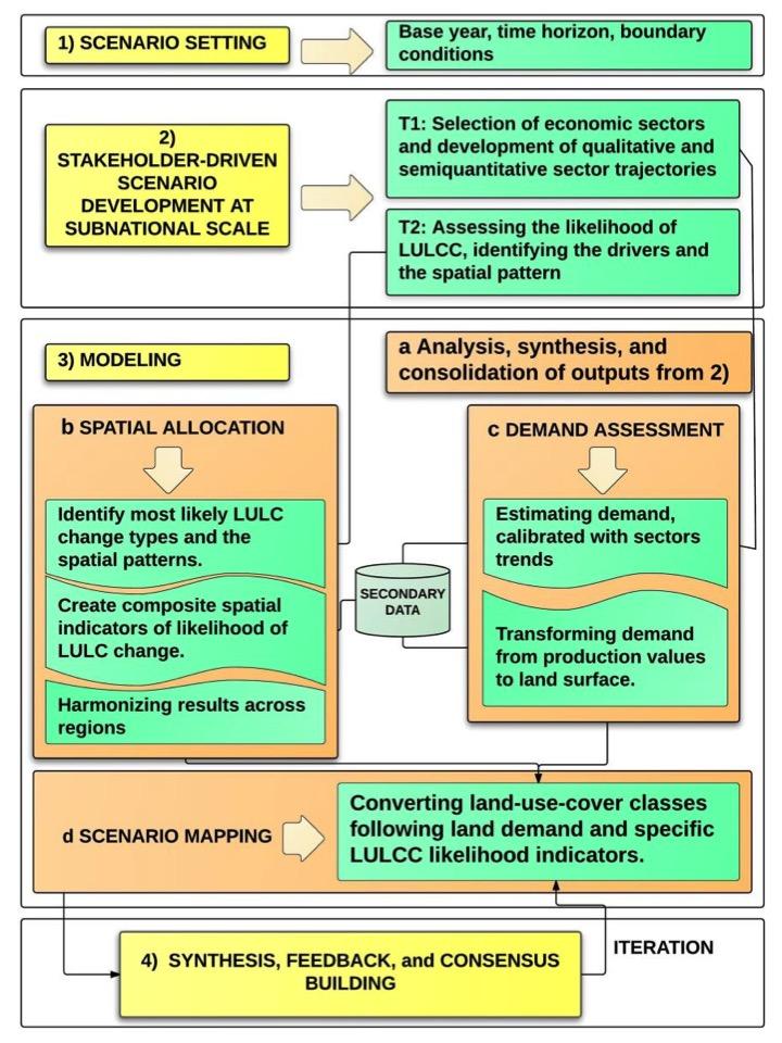 The KESHO framework